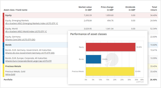 Detailed portfolio analysis