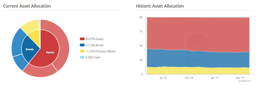Asset Allocation Justetf