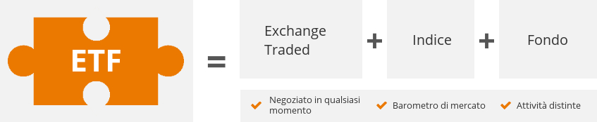 Un ETF è un Exchange Traded Fund che replica un indice