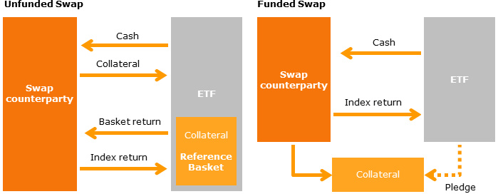 Unfunded swap vs. funded swap