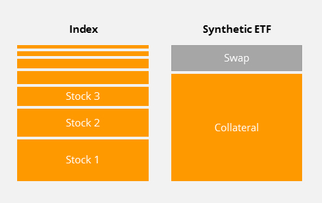 Synthetic replication of ETFs