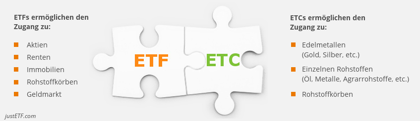 Exchange Traded Fund (ETF) vs. Exchange Traded Commodity (ETC)