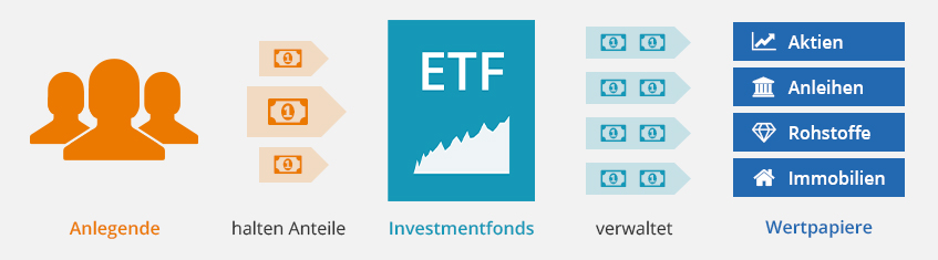 Ratgeber: Die besten MSCI World ETFs finden und mit ETF Fonds vom Weltaktienindex MSCI World Index profitieren.