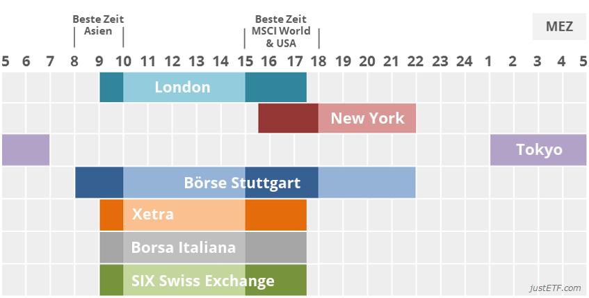 Börsen öffnungszeiten Deutschland
