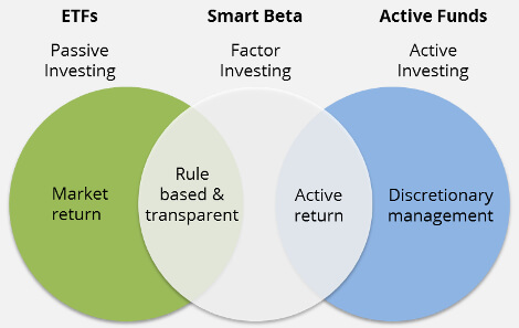 What is a Smart Beta ETF?