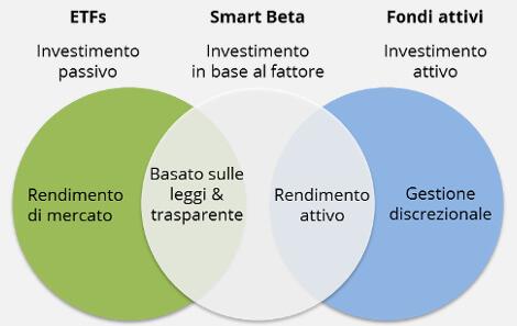 2462a40a6d Che cos'è un ETF Smart Beta? | ETF | justETF