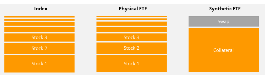How an ETF replicates its index