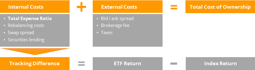 Total Cost of Ownership for an ETF investment