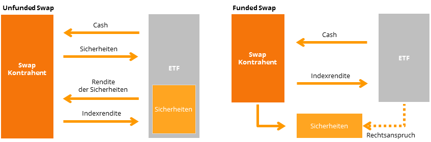 Funktionsweise eines Unfunded und Funded Swap