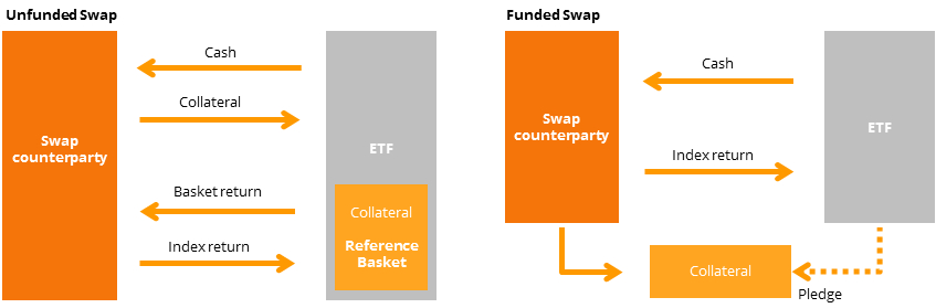 Unfunded vs funded swap model