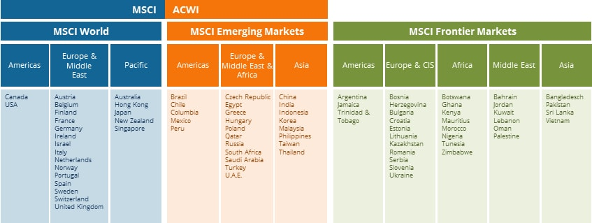Allocation of the world regions and countries according to MSCI