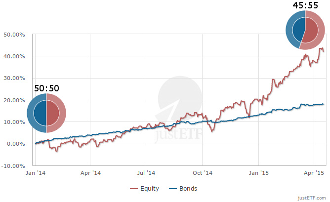 Change in asset allocation of a simple 50:50 equity bonds portfolio