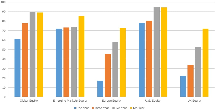 Percentage of European Equity funds outperformed by benchmarks