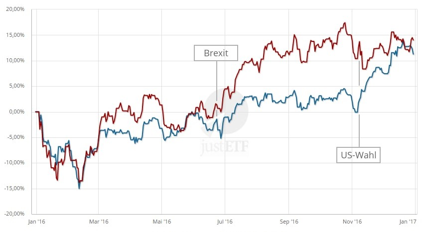MSCI World vs. MSCI Emerging Markets