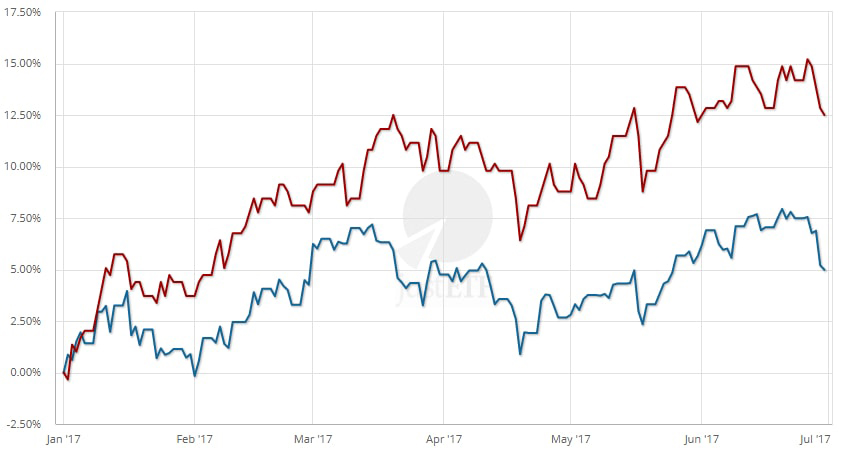 MSCI World vs. MSCI Emerging Markets at the turn of the half-year 2017