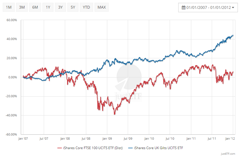 Comparison bonds versus FTSE 100 ETF