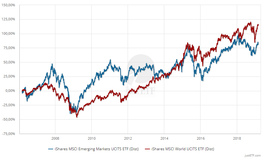Performance del MSCI World vs. Emerging Markets nel lungo periodo (31/01/2006 - 31/01/2019)