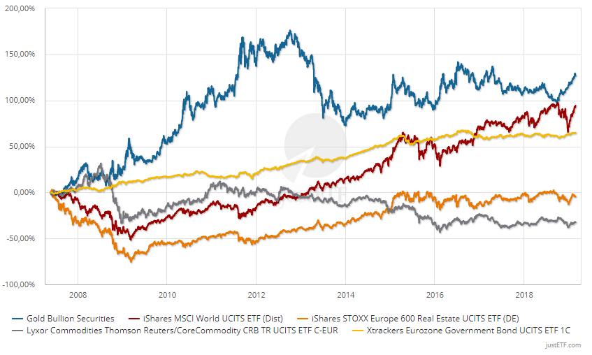 grande sconto per 100% genuino migliori offerte su Asset Allocation: Il mix di investimento nel portafoglio ETF ...