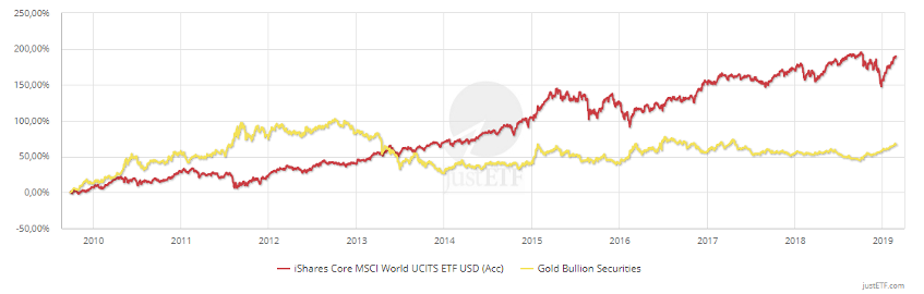 MSCI World ETF and Gold 3-year volatility comparison