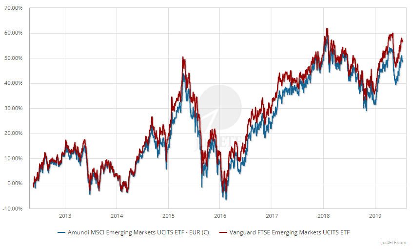 MSCI Vs. FTSE – Emerging Markets (30/09/2014 - 13/07/2019)