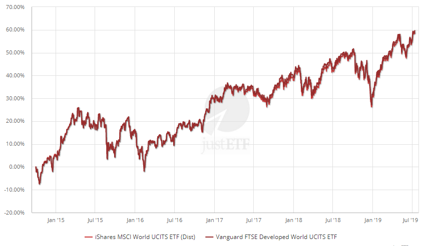 Performance comparison: MSCI Vs. FTSE – Developed Markets (30/09/2014 - 13/07/2019)