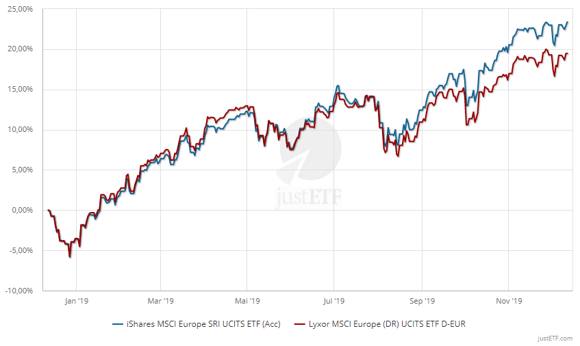 Performance-Vergleich MSCI Europe SRI vs. MSCI Europe