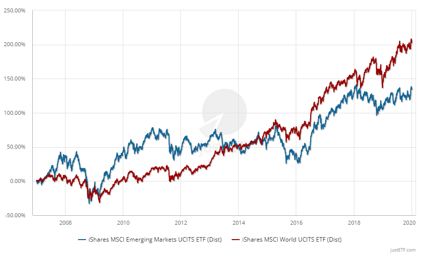 Performance: MSCI World vs Emerging Markets (31/12/2006 – 31/12/2019)