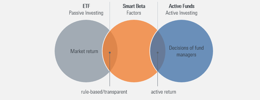 Smart beta ETFs in comparison with classic ETFs and active funds