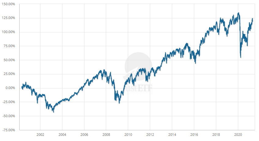 FTSE 100 long-term development