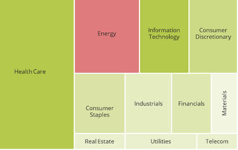 Investing in different sectors via ETFs