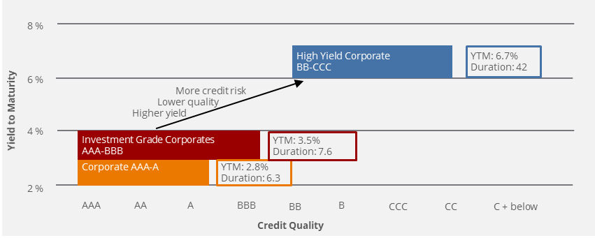 Credit Quality Spectrum