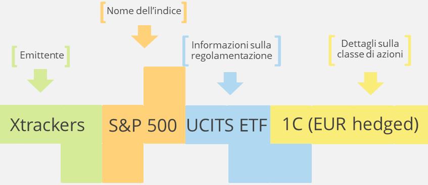 I nomi degli ETF sono composti da cinque elementi