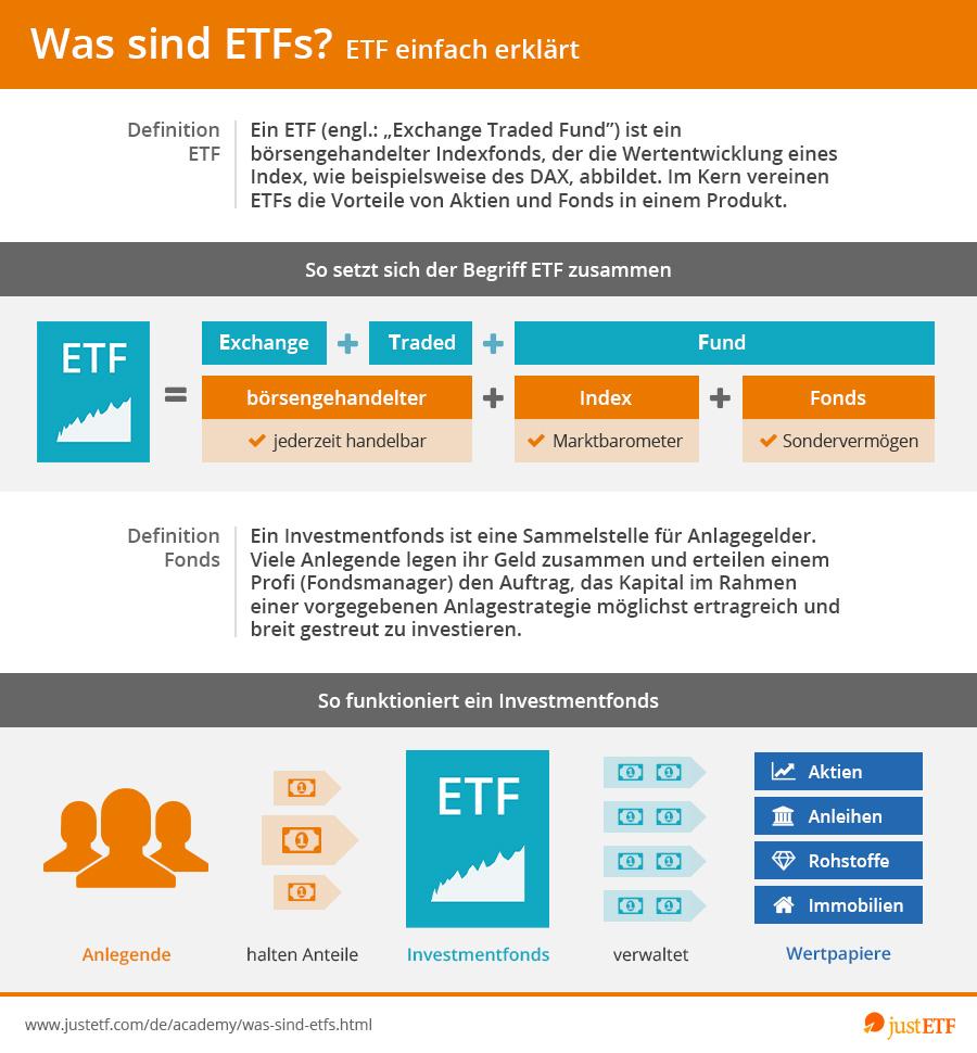 ETF - Ein Börsengehandelter Fonds