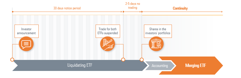ETF merger process