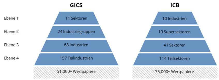 GICS vs. ICB Klassifizierung im Vergleich