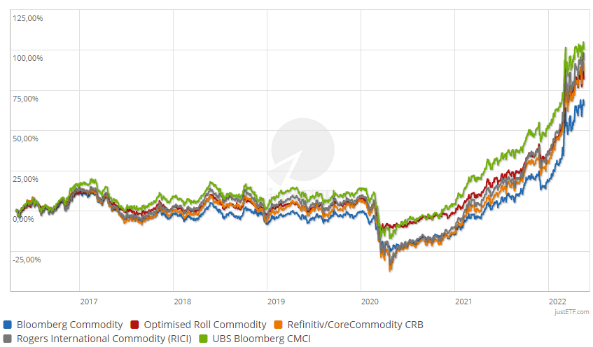 Performance of the commodity indices in comparison