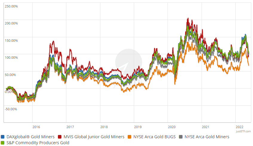 Performance of gold mining indices in comparison