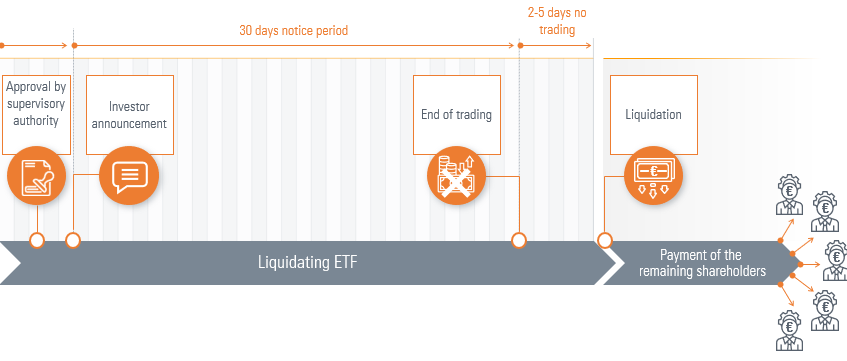 ETF closure process