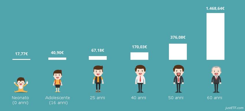 Accantonamento mensile necessario per raggiugere 100.000 euro entro i 65 anni di età