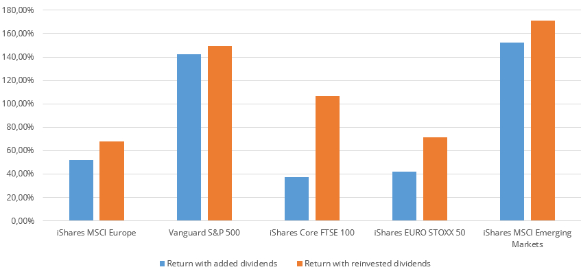 Return differences in distributing ETFs caused by the calculation method