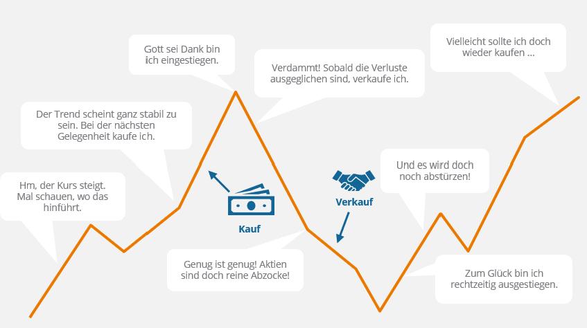 Wie Sie Mit Sparplänen Die Größten Anlagefehler Vermeiden Etf