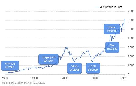 Die Entwicklung des MSCI World nach Ausbrüchen von Viruserkrankungen