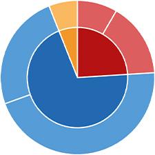 Weltportfolio 30 | Aktien global | Renten dynamisch | Rohstoffe
